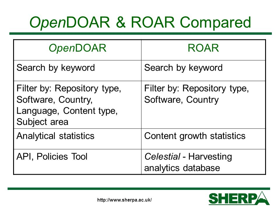 OpenDOAR & ROAR Compared OpenDOARROAR Search by keyword Filter by: Repository type, Software, Country, Language, Content type, Subject area Filter by: Repository type, Software, Country Analytical statisticsContent growth statistics API, Policies ToolCelestial - Harvesting analytics database