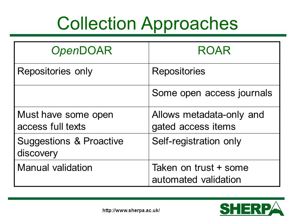 http://www.sherpa.ac.uk/ Collection Approaches OpenDOARROAR Repositories onlyRepositories Some open access journals Must have some open access full texts Allows metadata-only and gated access items Suggestions & Proactive discovery Self-registration only Manual validationTaken on trust + some automated validation