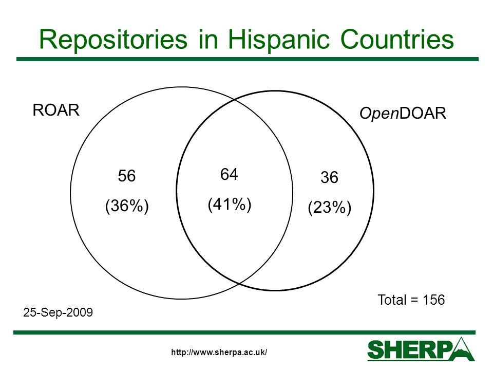 http://www.sherpa.ac.uk/ Repositories in Hispanic Countries ROAR OpenDOAR 56 (36%) 64 (41%) 36 (23%) 25-Sep-2009 Total = 156