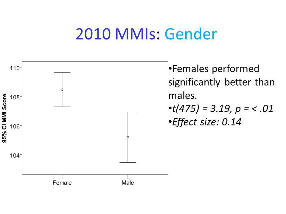 2010 MMIs: Gender Females performed significantly better than males. t(475) = 3.19, p = <.01 Effect size: 0.14