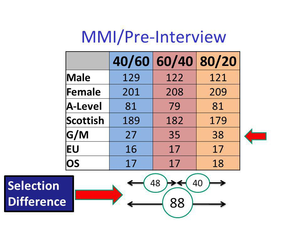 MMI/Pre-Interview 40/6060/4080/20 Male129122121 Female201208209 A-Level817981 Scottish189182179 G/M273538 EU1617 OS17 18 4840 88 Selection Difference