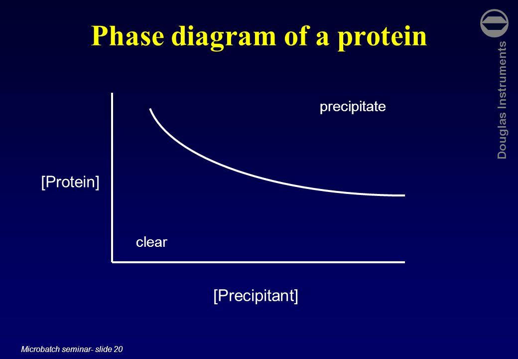 Douglas Instruments Microbatch seminar- slide 20 Phase diagram of a protein [Protein] [Precipitant] clear precipitate