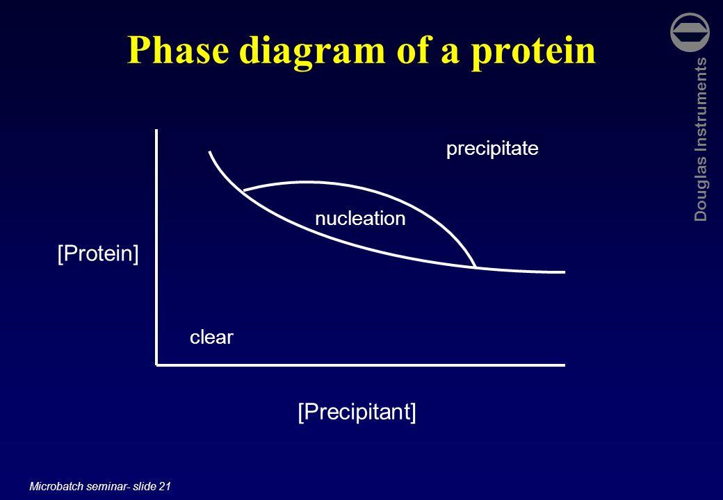 Douglas Instruments Microbatch seminar- slide 21 Phase diagram of a protein [Protein] [Precipitant] clear precipitate nucleation