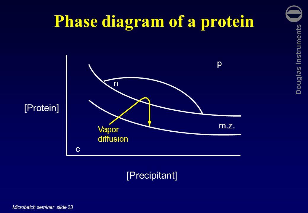 Douglas Instruments Microbatch seminar- slide 23 Phase diagram of a protein [Protein] [Precipitant] c p n m.z. Vapor diffusion