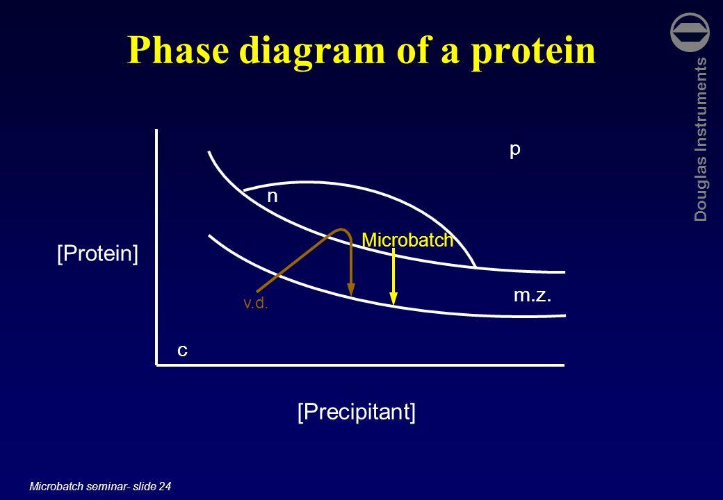 Douglas Instruments Microbatch seminar- slide 24 Phase diagram of a protein [Protein] [Precipitant] c p n m.z. v.d. Microbatch