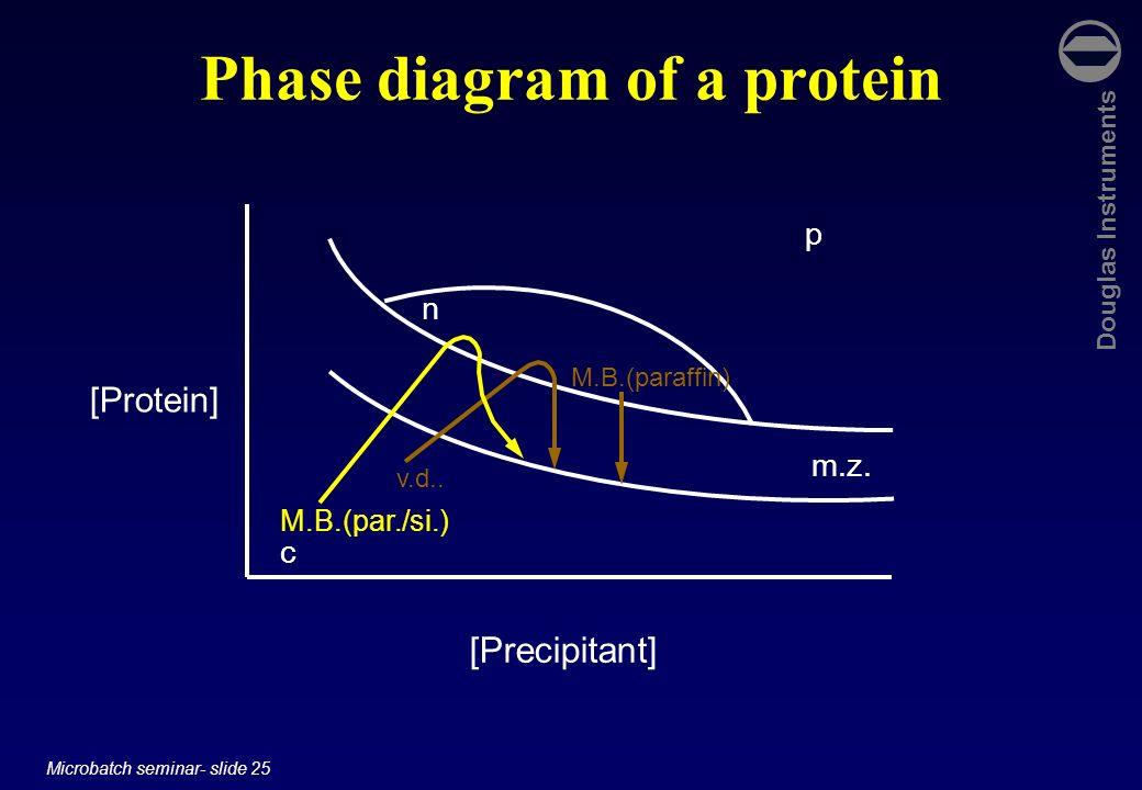 Douglas Instruments Microbatch seminar- slide 25 Phase diagram of a protein [Protein] [Precipitant] c p n m.z. v.d.. M.B.(paraffin) M.B.(par./si.)