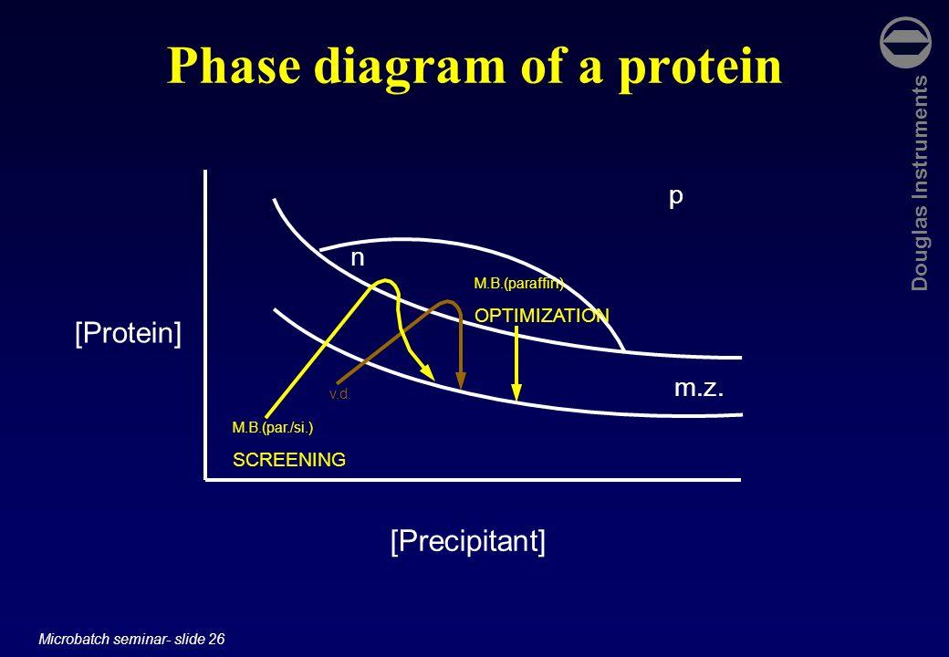 Douglas Instruments Microbatch seminar- slide 26 Phase diagram of a protein [Protein] [Precipitant] p n m.z. v.d. M.B.(paraffin) OPTIMIZATION M.B.(par