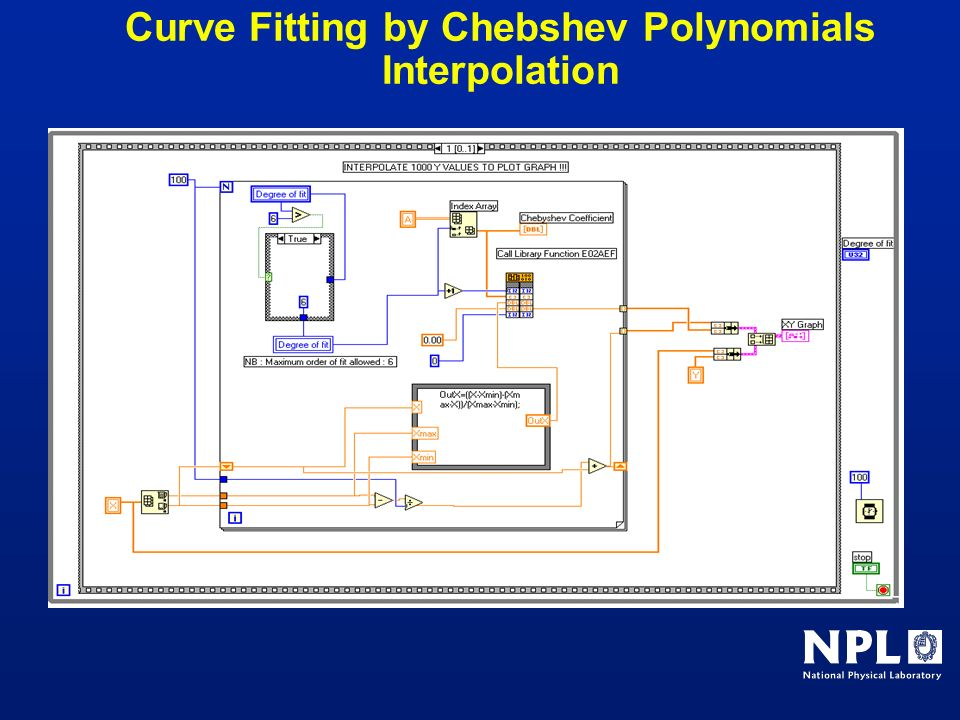 Curve Fitting by Chebshev Polynomials Interpolation
