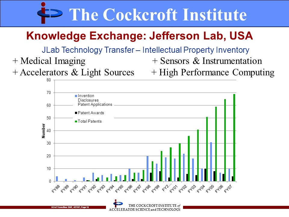 SC/st Transition 2007, 4/27/07, Page 16 THE COCKCROFT INSTITUTE of ACCELERATOR SCIENCE and TECHNOLOGY Knowledge Exchange: Jefferson Lab, USA + Medical Imaging + Sensors & Instrumentation + Accelerators & Light Sources + High Performance Computing JLab Technology Transfer – Intellectual Property Inventory The Cockcroft Institute