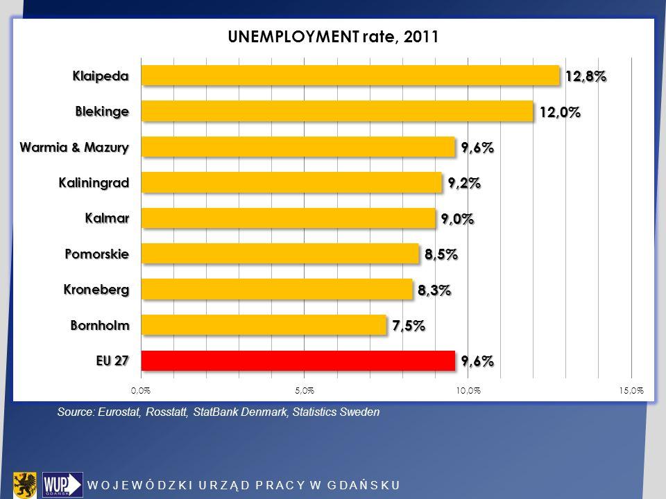 W O J E W Ó D Z K I U R Z Ą D P R A C Y W G D A Ń S K U Source: Eurostat, Rosstatt, StatBank Denmark, Statistics Sweden