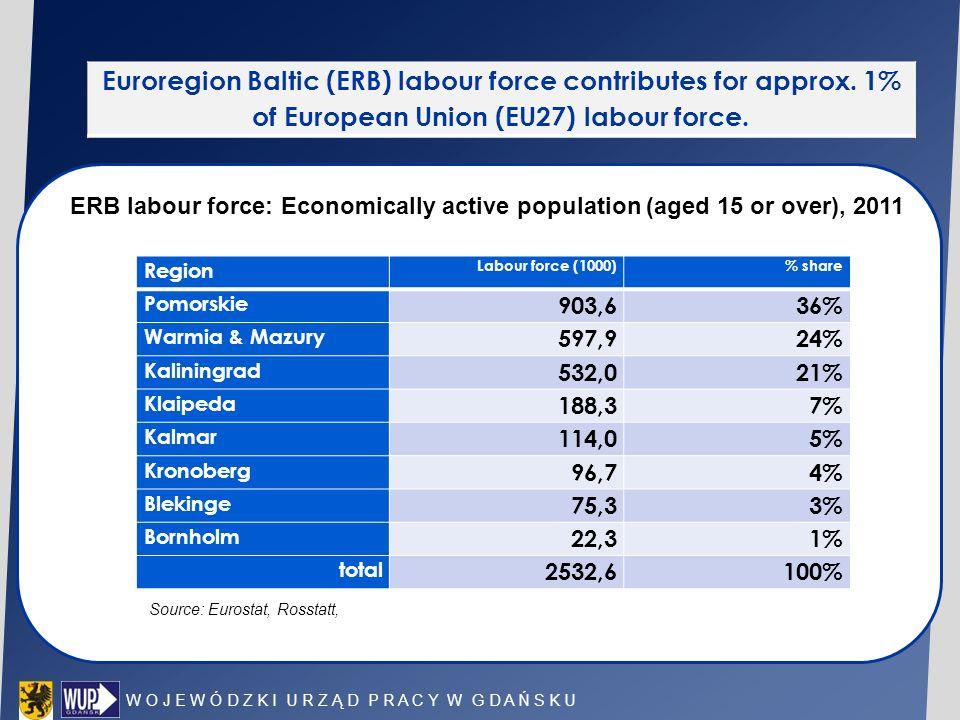 W O J E W Ó D Z K I U R Z Ą D P R A C Y W G D A Ń S K U Euroregion Baltic (ERB) labour force contributes for approx. 1% of European Union (EU27) labou