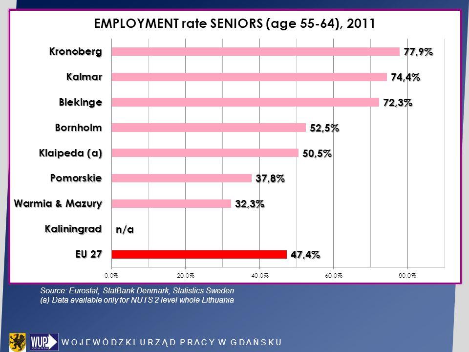 W O J E W Ó D Z K I U R Z Ą D P R A C Y W G D A Ń S K U Source: Eurostat, StatBank Denmark, Statistics Sweden (a) Data available only for NUTS 2 level