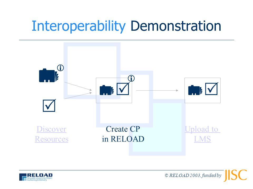 © RELOAD 2003, funded by Interoperability Demonstration Discover Resources Create CP in RELOAD Upload to LMS
