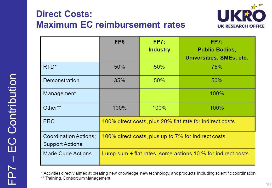 Direct Costs: Maximum EC reimbursement rates FP6FP7: Industry FP7: Public Bodies, Universities, SMEs, etc. RTD*50% 75% Demonstration35%50% Management1