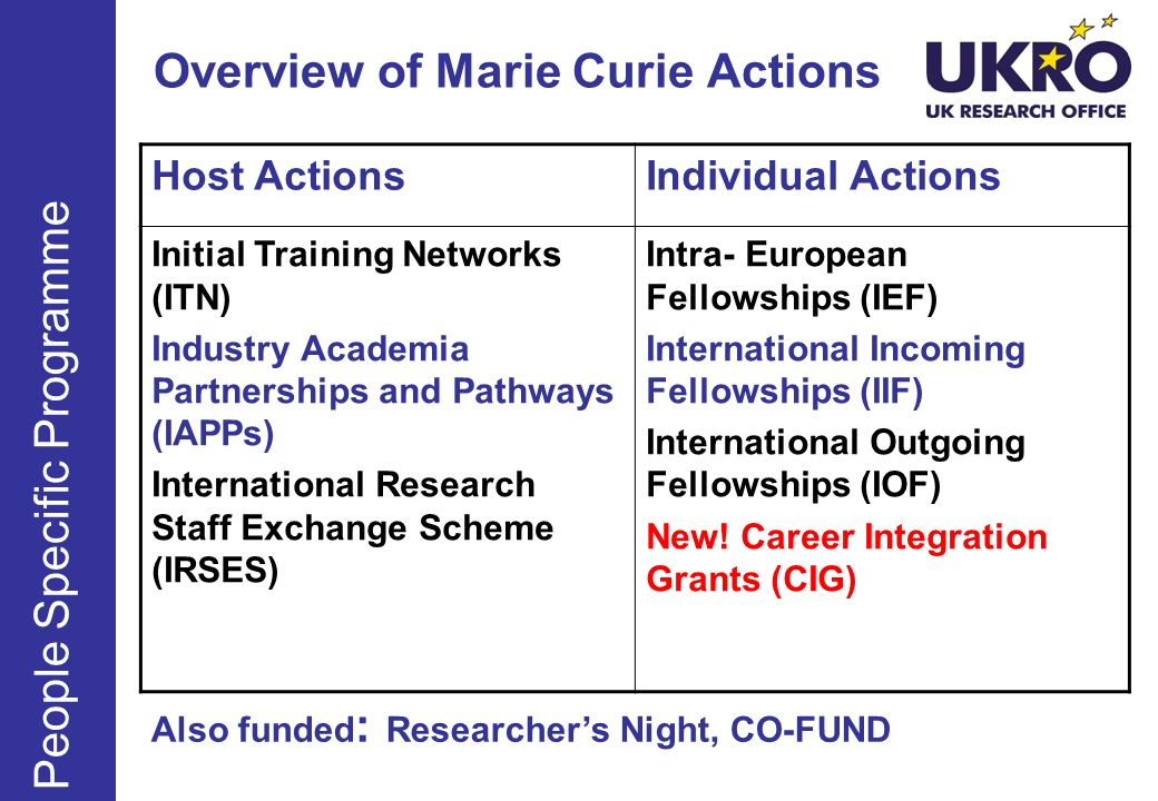 Overview of Marie Curie Actions People Specific Programme Host ActionsIndividual Actions Initial Training Networks (ITN) Industry Academia Partnership