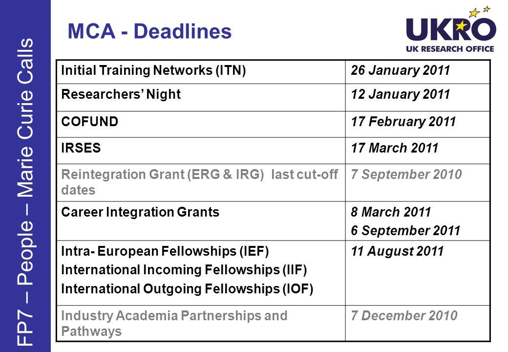 MCA - Deadlines Initial Training Networks (ITN)26 January 2011 Researchers Night12 January 2011 COFUND17 February 2011 IRSES17 March 2011 Reintegratio