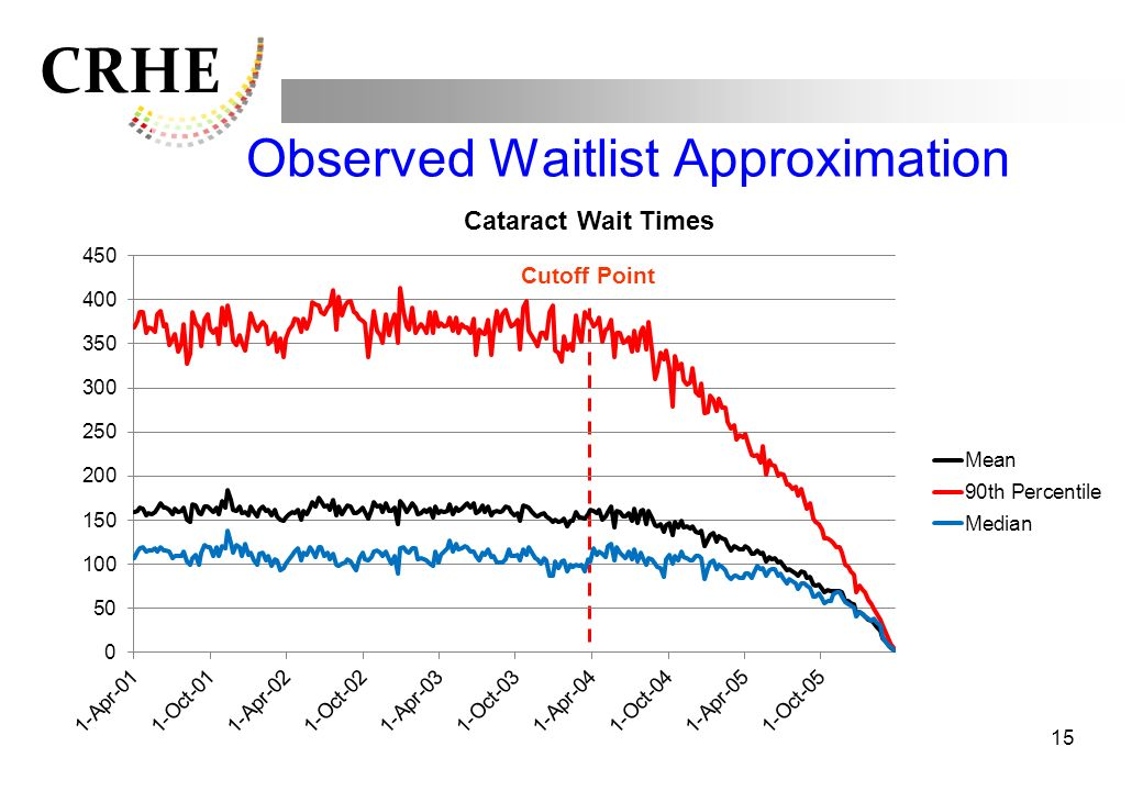 CRHE 15 Observed Waitlist Approximation Cutoff Point