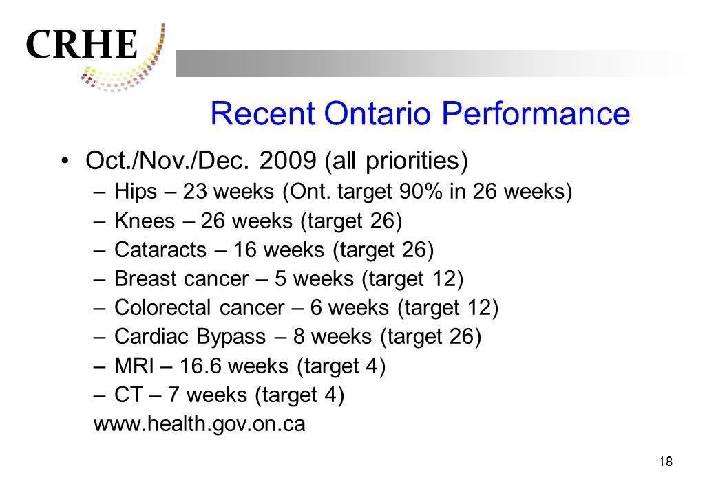 CRHE 18 Recent Ontario Performance Oct./Nov./Dec. 2009 (all priorities) –Hips – 23 weeks (Ont. target 90% in 26 weeks) –Knees – 26 weeks (target 26) –