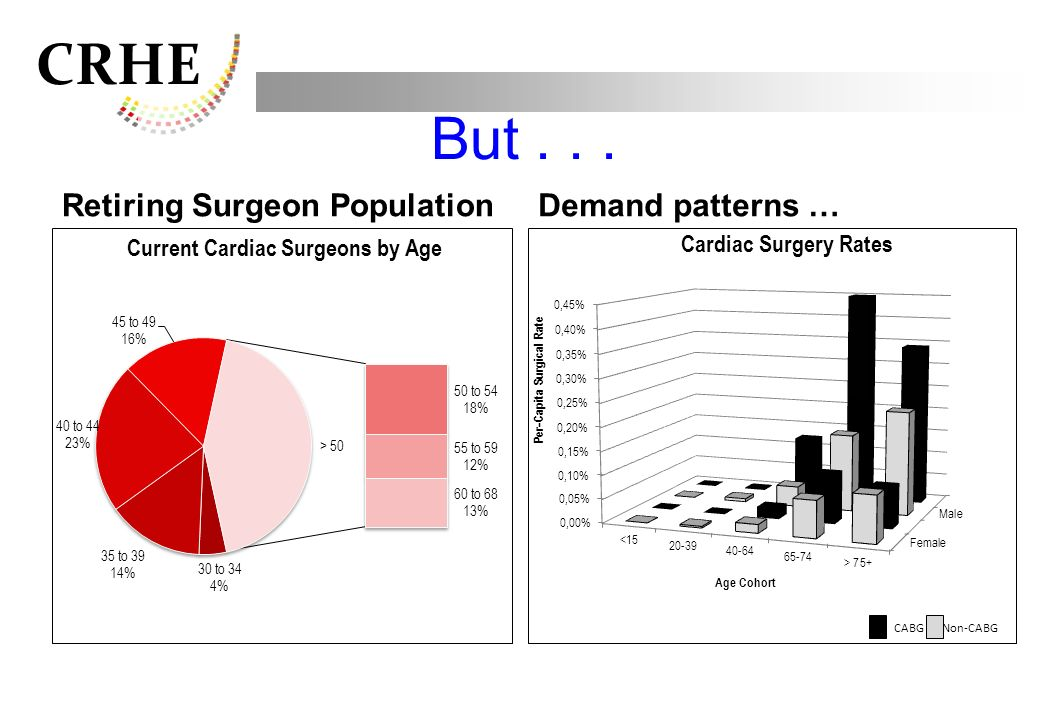 CRHE But... Retiring Surgeon PopulationDemand patterns … CABG Non-CABG