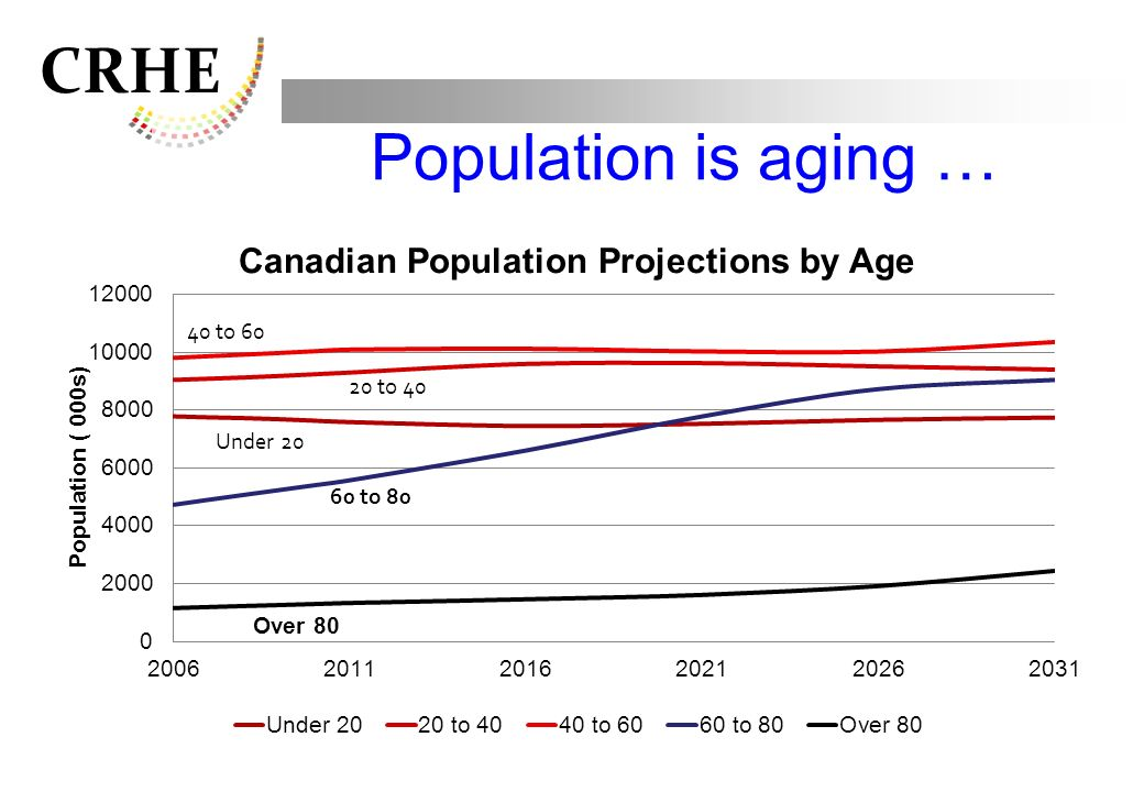 CRHE Population is aging …