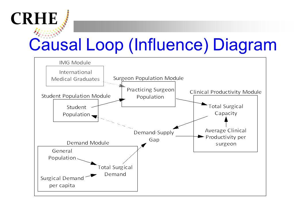 CRHE Causal Loop (Influence) Diagram