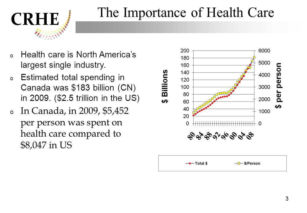 CRHE 3 The Importance of Health Care o Health care is North Americas largest single industry. o Estimated total spending in Canada was $183 billion (C