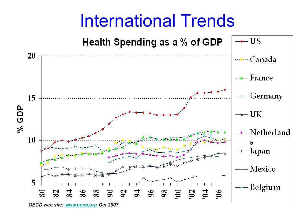 International Trends OECD web site: www.oecd.org Oct 2007www.oecd.org