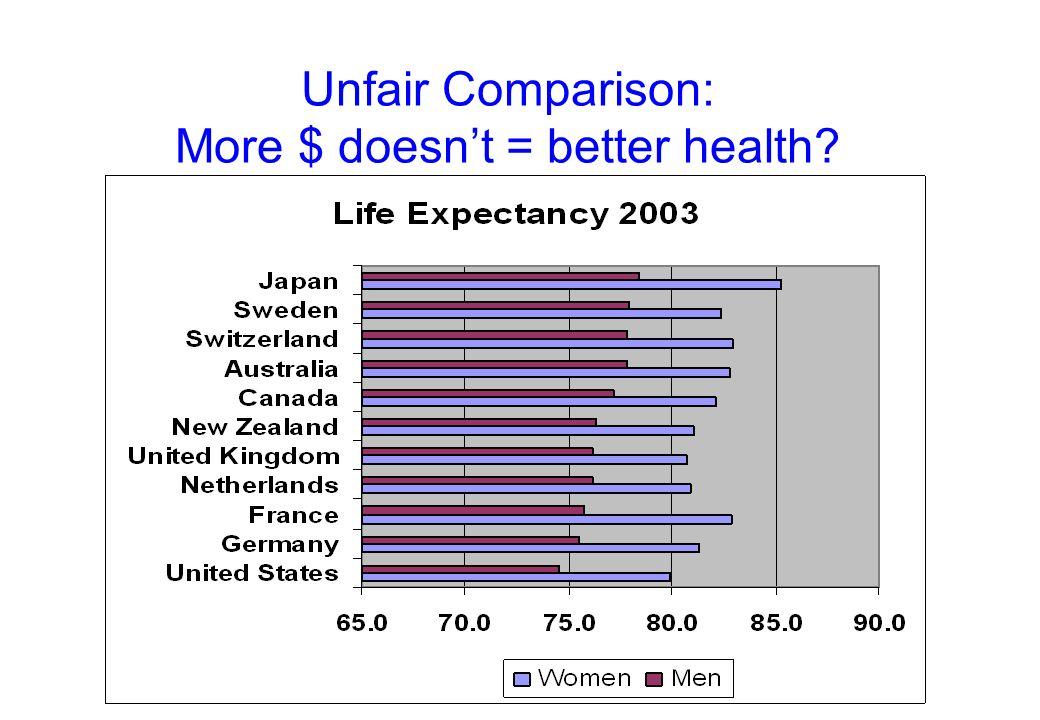 Unfair Comparison: More $ doesnt = better health?