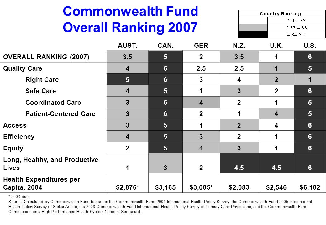 Commonwealth Fund Overall Ranking 2007 AUST.CAN.GERN.Z.U.K.U.S. OVERALL RANKING (2007)3.552 16 Quality Care462.5 15 Right Care563421 Safe Care451326 C