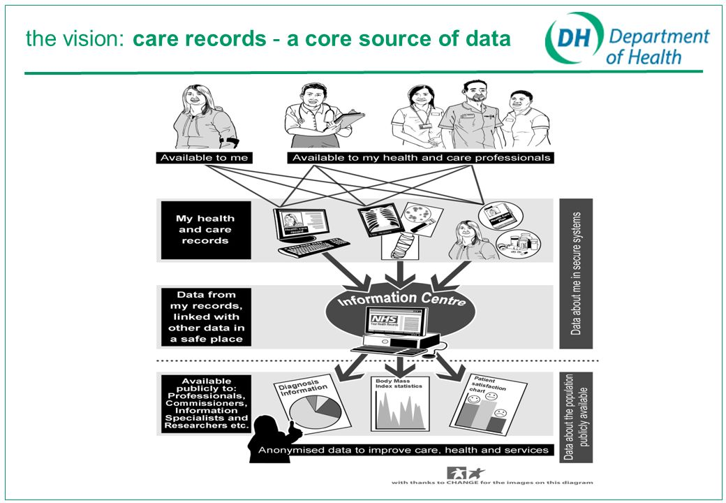 the vision: care records - a core source of data
