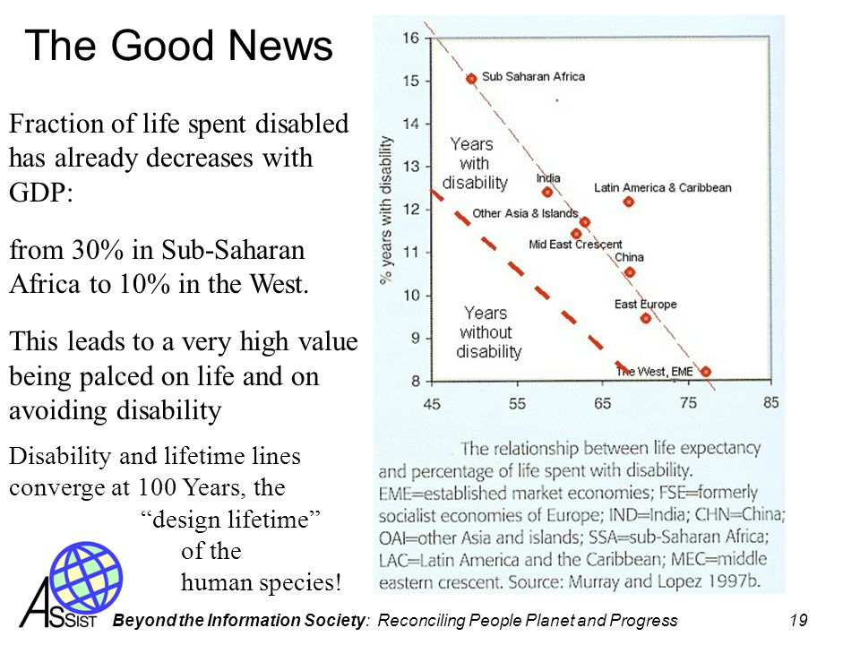 Beyond the Information Society: Reconciling People Planet and Progress 19 The Good News Fraction of life spent disabled has already decreases with GDP