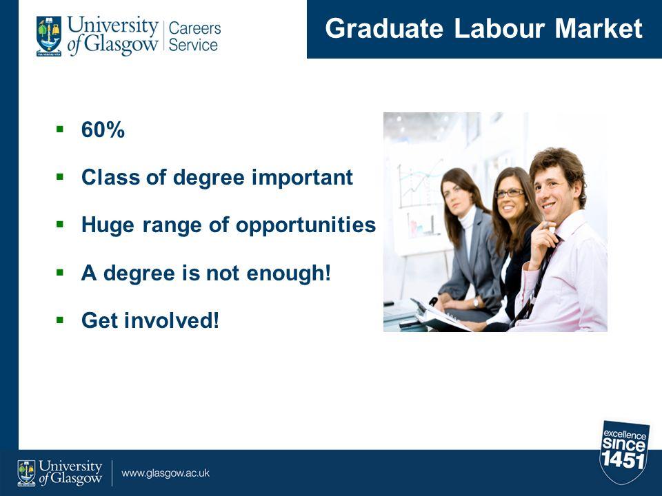 Still unsure.Meet with a Careers Adviser. Attend Seminars on CVs, interviews, etc.