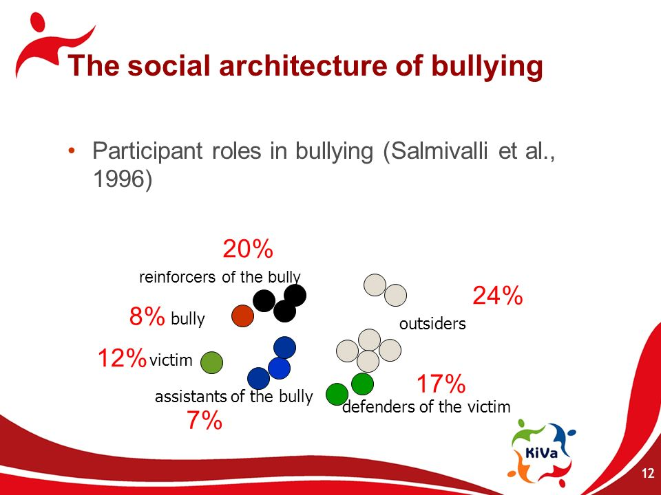 12 defenders of the victim outsiders assistants of the bully victim reinforcers of the bully 12% 8% 20% 7% 17% 24% bully Participant roles in bullying