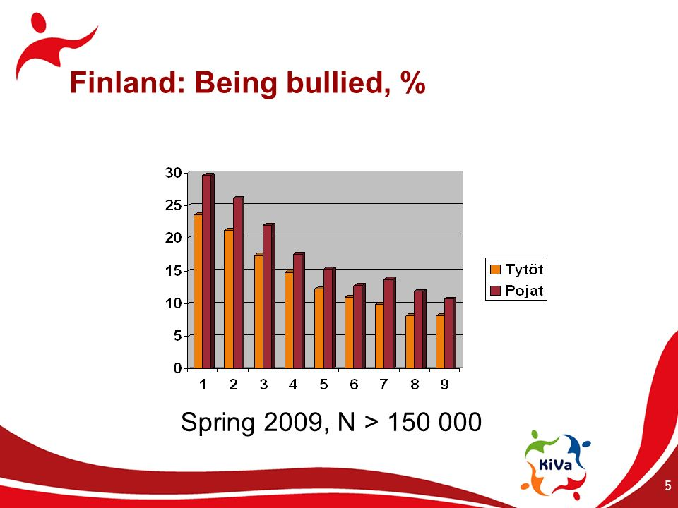 6 Finland: Bullied others, % Spring 2009, N > 150 000