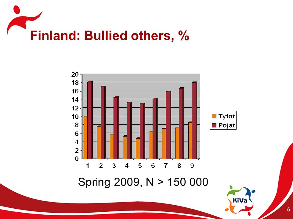 The two approaches NONCONFRONTING Bullying –Stopped 74.9% –Decreased 22.3% –Remained the same 2.2% –Increased 0.6% CONFRONTING Bullying –Stopped 83.5% –Decreased 14.9% –Remained the same 1.5% –Increased 0% 67 IN PRIMARY SCHOOL GRADES, NO DIFFERENCE IN EFFECTIVENESS