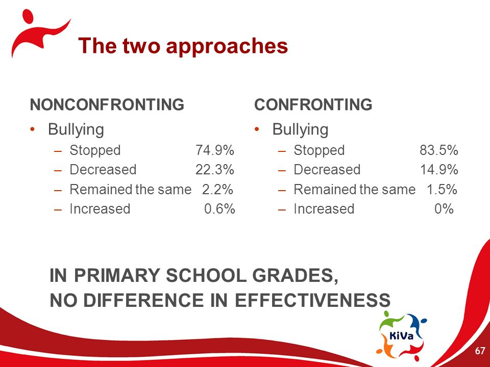 The two approaches NONCONFRONTING Bullying –Stopped 74.9% –Decreased 22.3% –Remained the same 2.2% –Increased 0.6% CONFRONTING Bullying –Stopped 83.5%