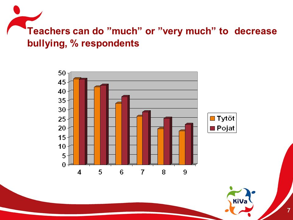 Comparison of two approcahes to tackle bullying No Blame vs.