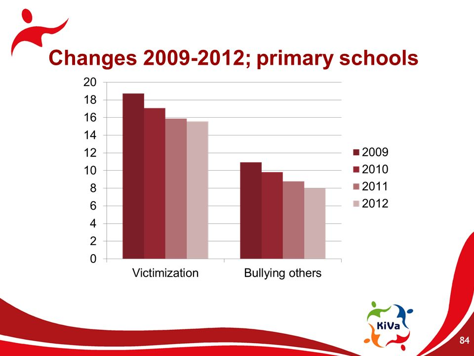 Changes 2009-2012; primary schools 84