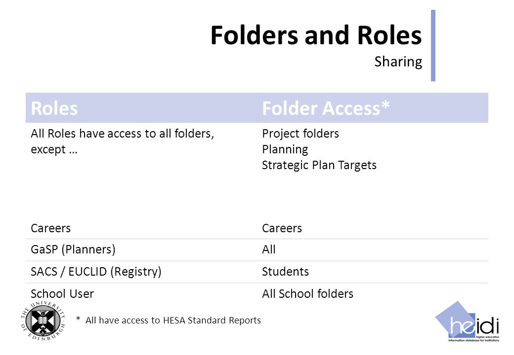Folders and Roles Sharing RolesFolder Access* All Roles have access to all folders, except … Project folders Planning Strategic Plan Targets Careers GaSP (Planners)All SACS / EUCLID (Registry)Students School UserAll School folders * All have access to HESA Standard Reports