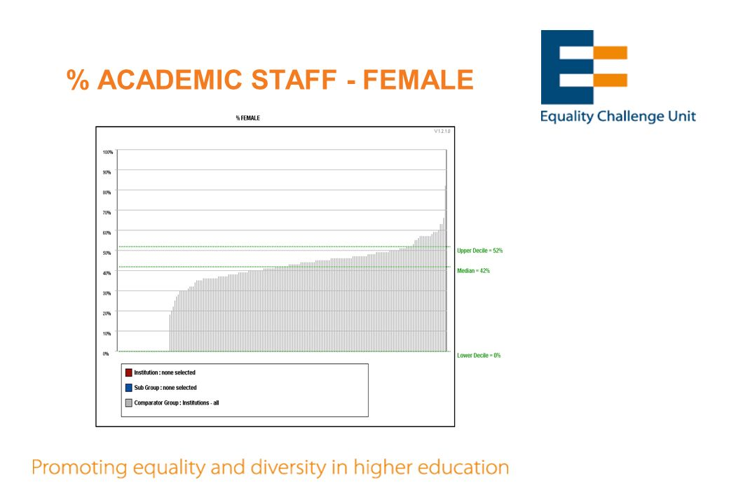 % ACADEMIC STAFF - FEMALE