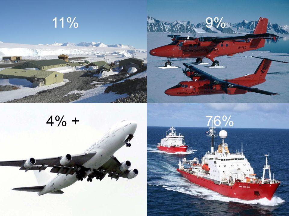 Energy CO 2 76% 11%9% 4% 4% +