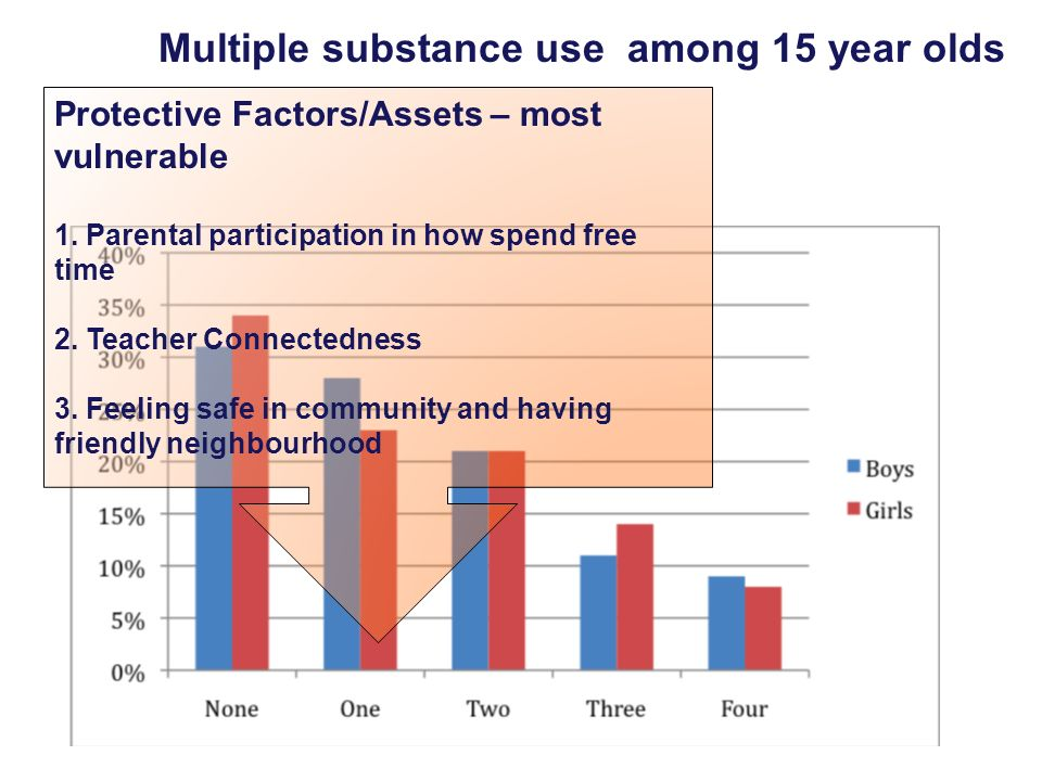 Multiple substance use among 15 year olds Protective Factors/Assets – most vulnerable 1. Parental participation in how spend free time 2. Teacher Conn