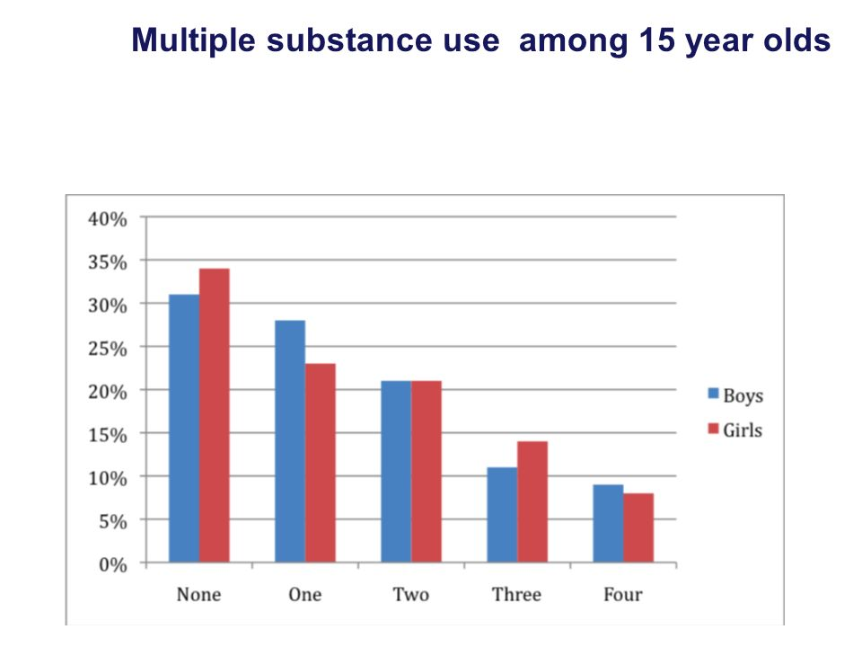 Multiple substance use among 15 year olds