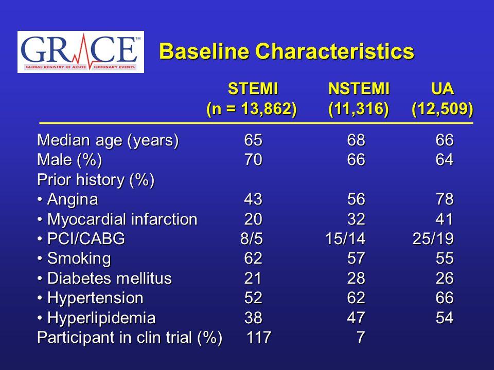 Baseline Characteristics STEMI NSTEMI UA (n = 13,862) (11,316) (12,509) STEMI NSTEMI UA (n = 13,862) (11,316) (12,509) Median age (years)656866 Male (