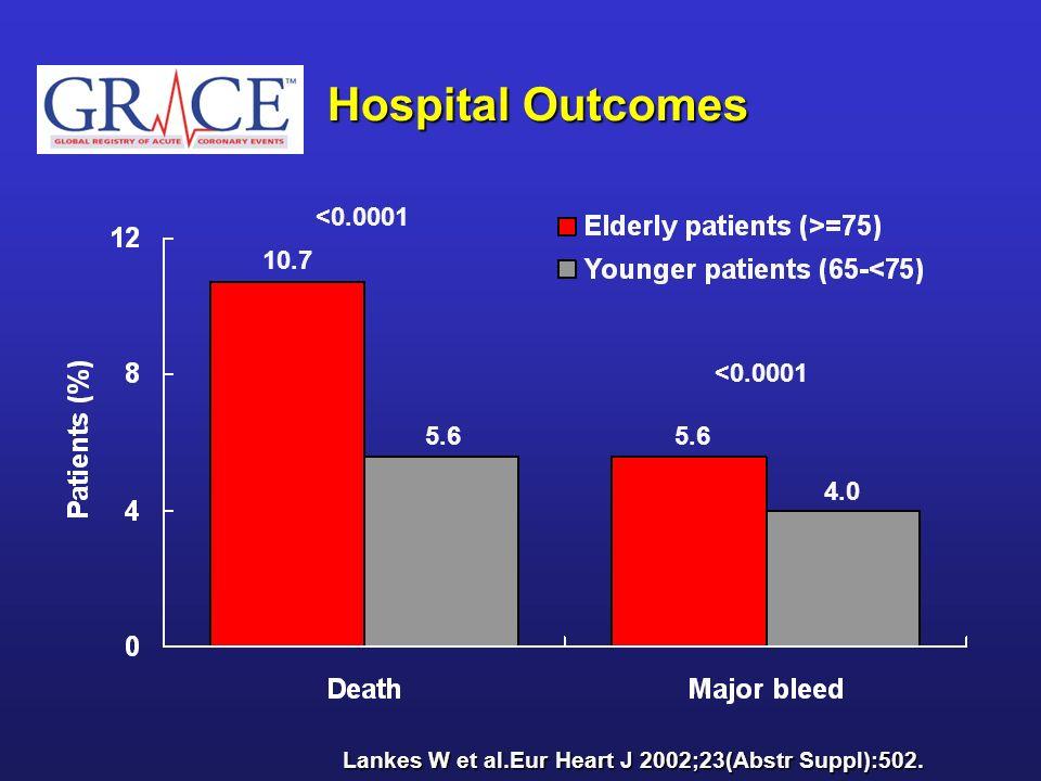 Hospital Outcomes 10.7 5.6 4.0 5.6 <0.0001 Lankes W et al.Eur Heart J 2002;23(Abstr Suppl):502.