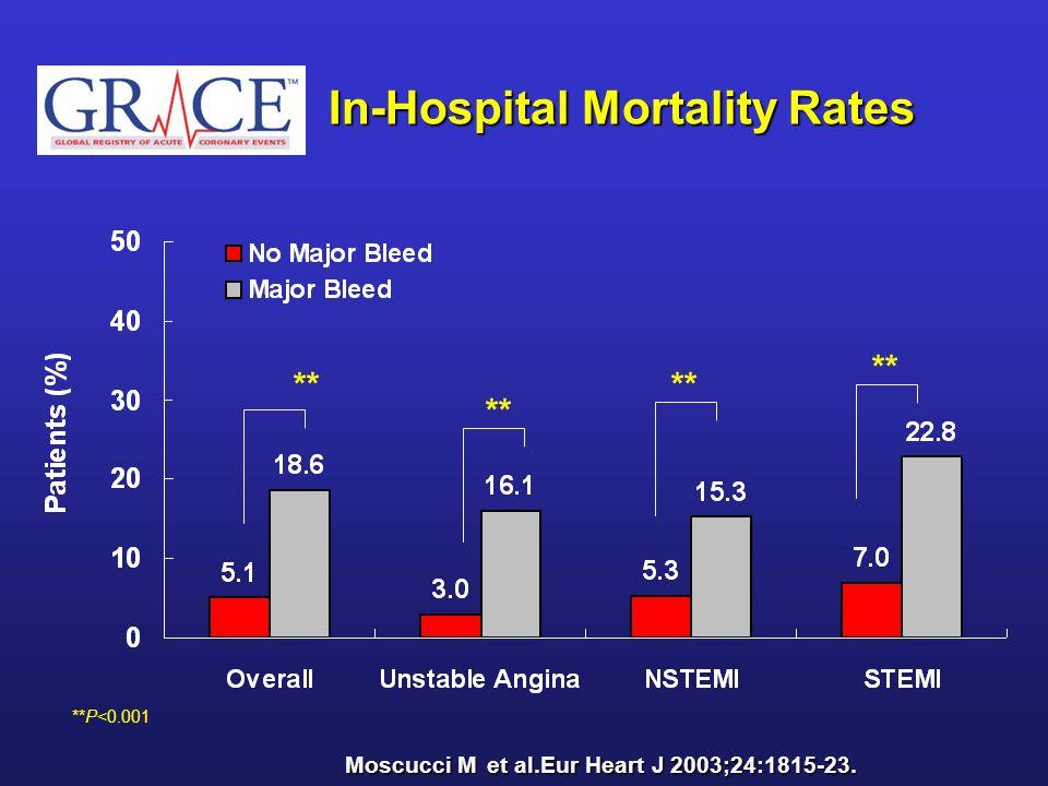 ** **P<0.001 In-Hospital Mortality Rates ** Moscucci Met al.Eur Heart J 2003;24:1815-23. Moscucci M et al.Eur Heart J 2003;24:1815-23.