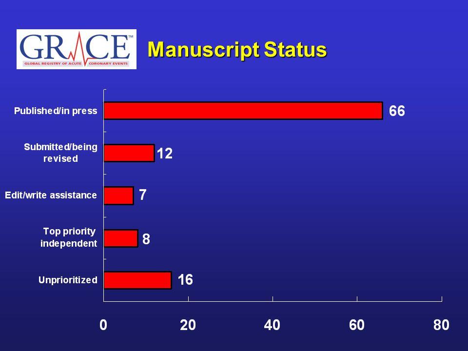 Manuscript Status