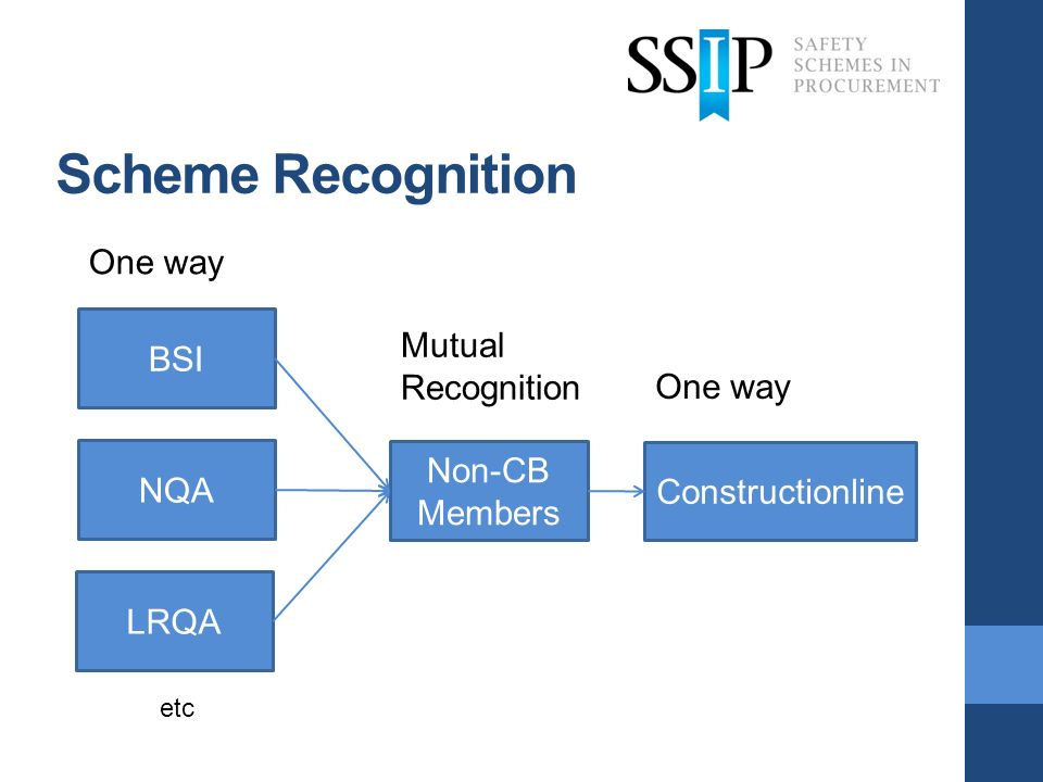 Scheme Recognition BSI NQA LRQA etc One way Non-CB Members Constructionline Mutual Recognition One way