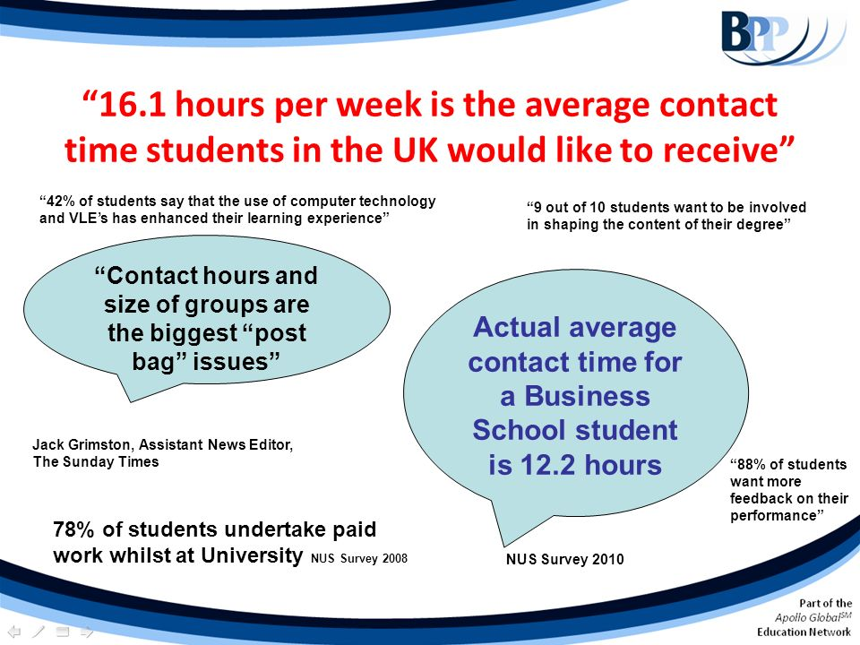 16.1 hours per week is the average contact time students in the UK would like to receive Actual average contact time for a Business School student is