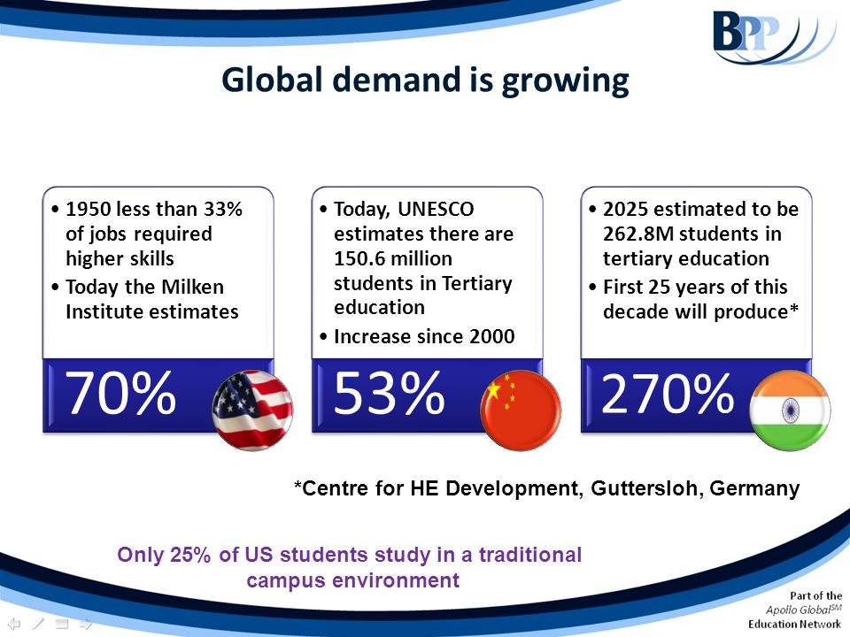 Global demand is growing *Centre for HE Development, Guttersloh, Germany Only 25% of US students study in a traditional campus environment